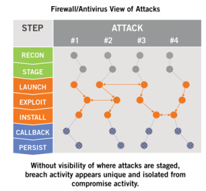 Network security - Firewall AntiVirus view of malware attacks