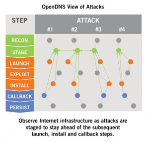 Network security - OpenDNS view of malware attacks