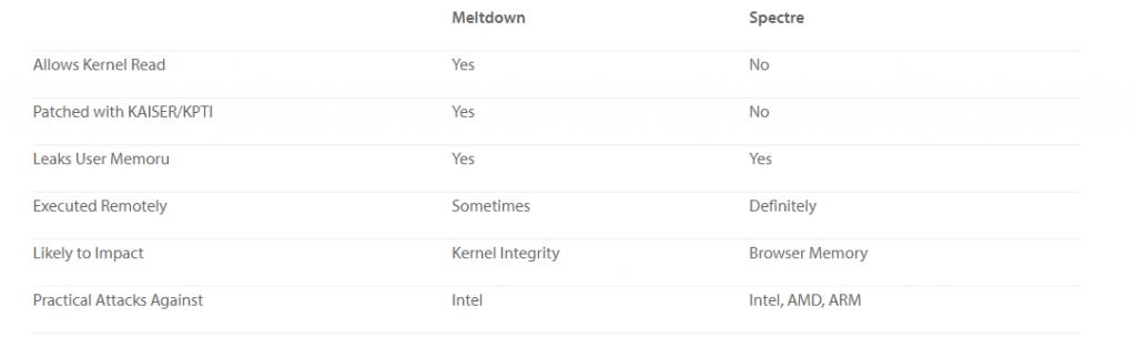 meltdown-spectre-chart