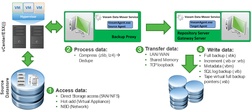 Veeam Archives - Managed IT Services | IT Support | SF Bay