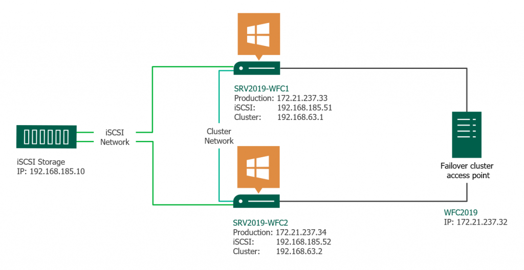 Windows server 2019 failover cluster