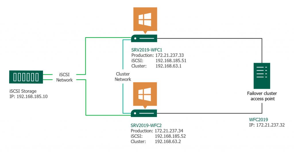Windows server 2019 failover cluster